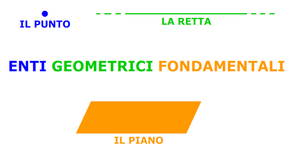 Enti geometrici fondamentali