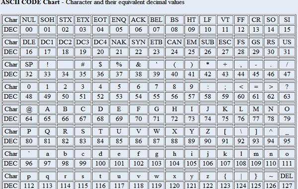 Tabella caratteri ASCII
