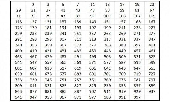 Tabella numeri primi