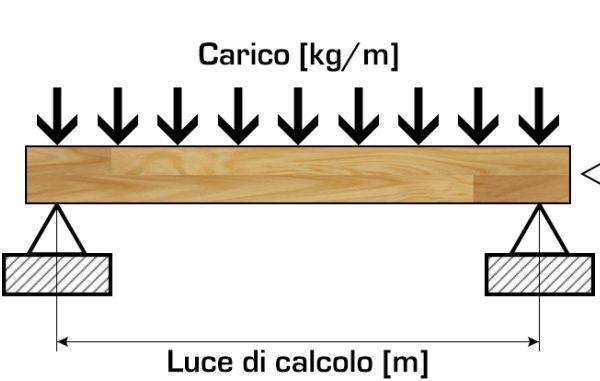 Calcolo della freccia di una trave