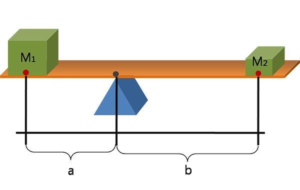 Calcolo leva meccanica